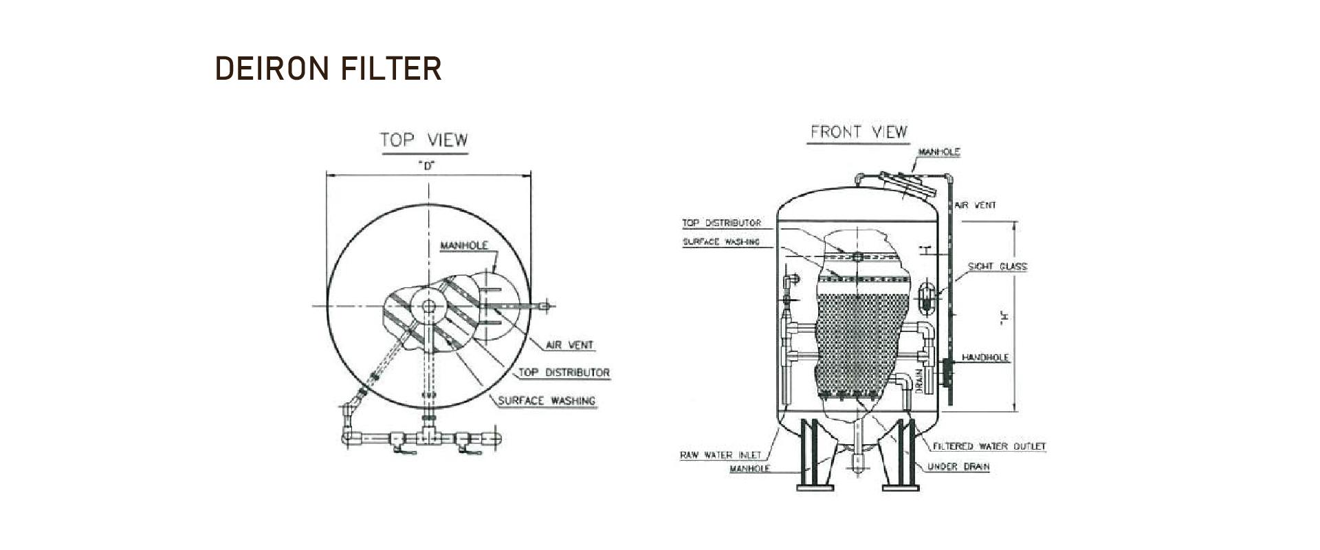 De-ion filter- เพื่อล้างออกซิไดและไอออน