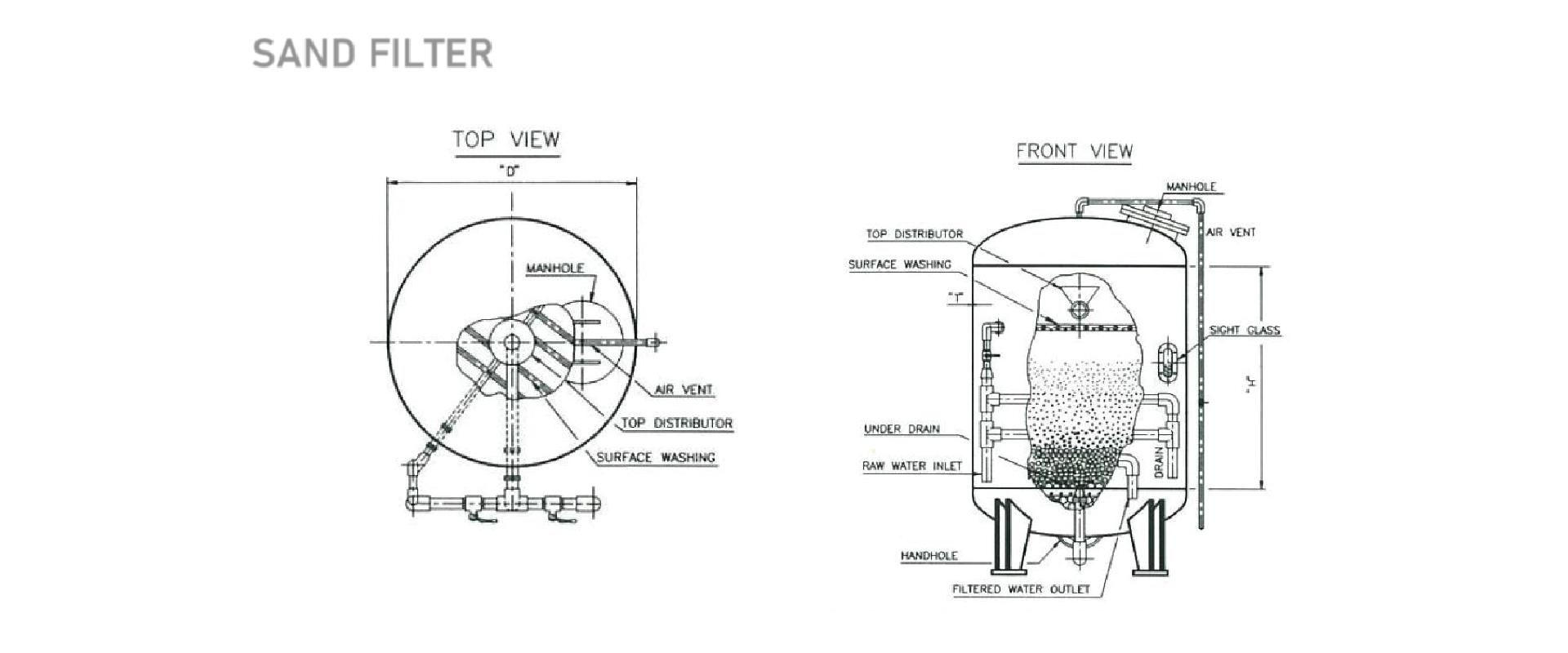 รูปภาพระบบแบบ Sandfilter หรือถังกรองทาย
